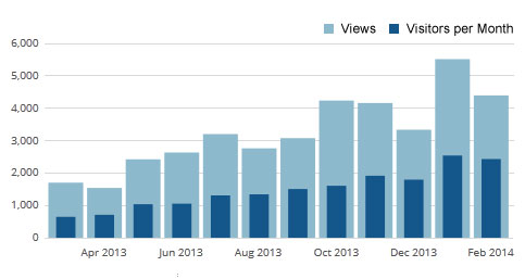 Monthly blog views