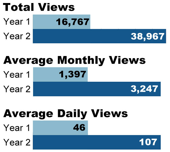 Total, monthly and daily blog views