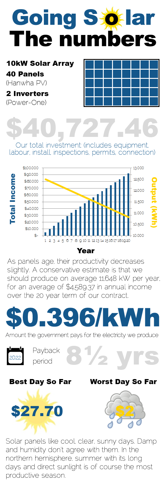 Solar panels cost and output