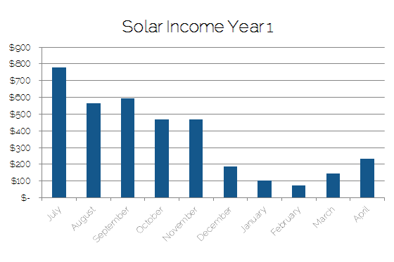 Graph showing income from solar panels