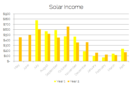 Bar graph of income from solar panels