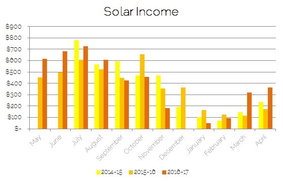 Solar panel income over the last three years
