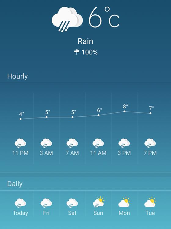 Rainy weather forecast