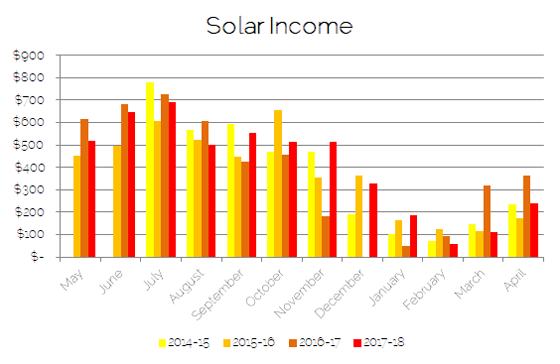 Solar panel income over the last four years