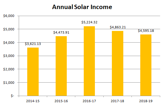 Annual solar income over 5 years