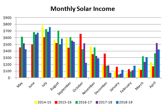 Monthly solar income over 5 years