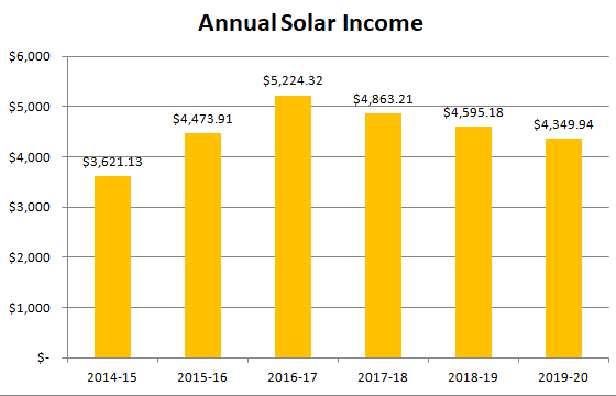 Annual income from solar panels