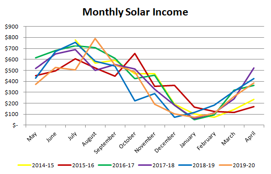 Monthly income from solar panels